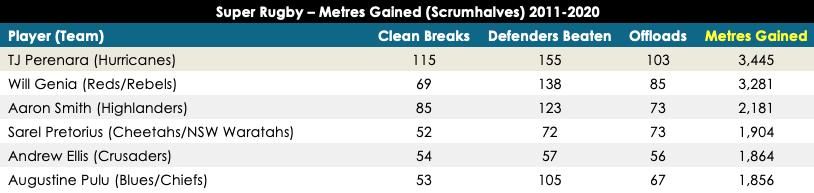 SR metres gained scrumhalves 2011-2020