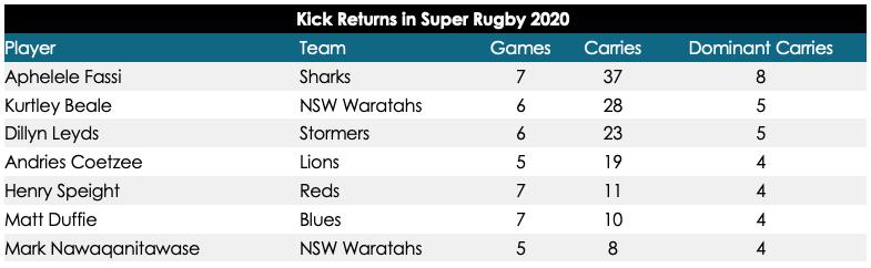Kick returns in Super Rugby 2020