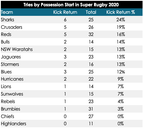 Tries by possession start in Super Rugby 2020