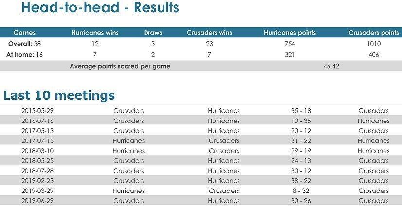 Hurricanes-v-Crusaders-head-to-head