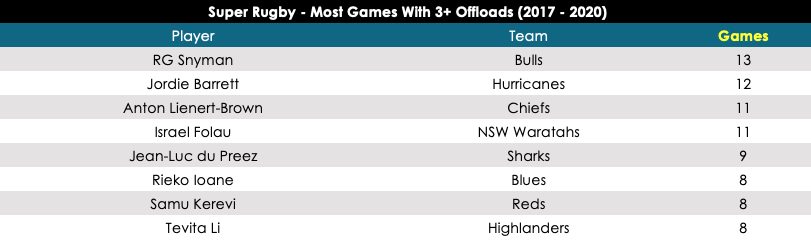 Most games with 3+ offloads in Super Rugby