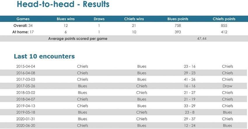 Blues-v-Chiefs-head-to-head