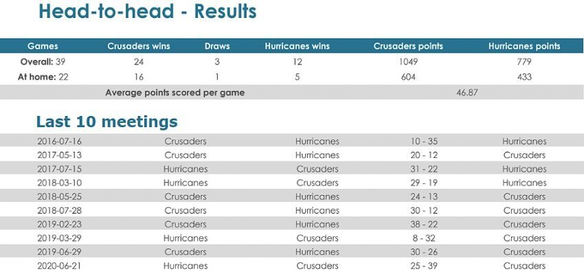 Crusaders-v-Hurricanes-head-to-head