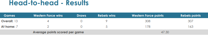 Force v Rebels head to head