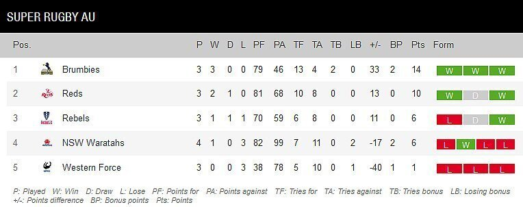 Super Rugby AU standings