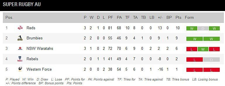 Super-Rugby-AU-standings-after-three-rounds