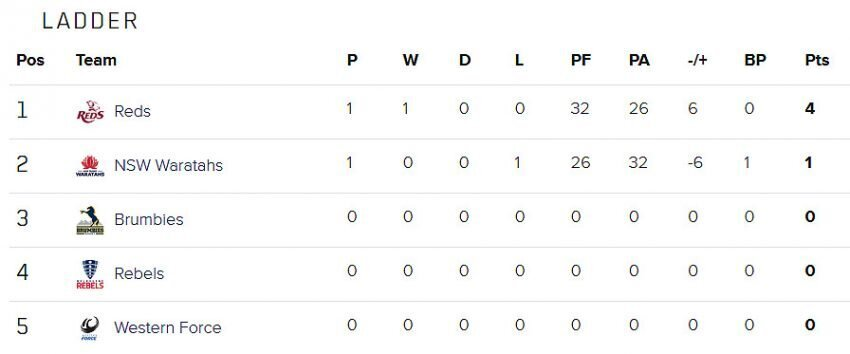 Super-Rugby-AU-standings-week-one