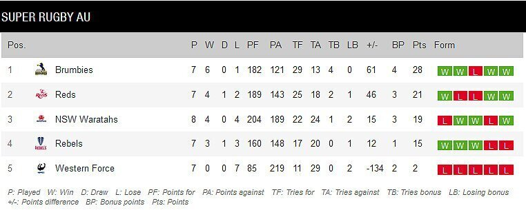 Super-Rugby-AU-standings-after-nine-rounds