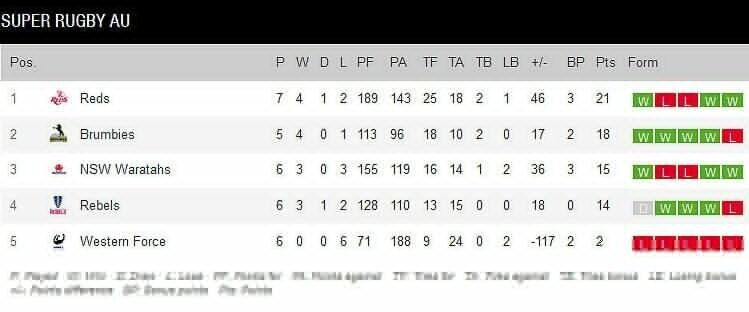 Super Rugby standings