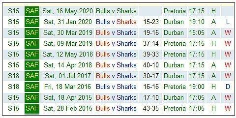 Bulls-v-Sharks-last-10