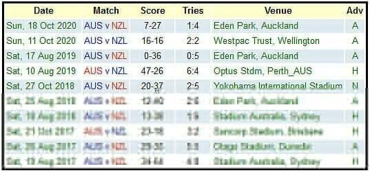 Aus-v-NZ-last-10-outings