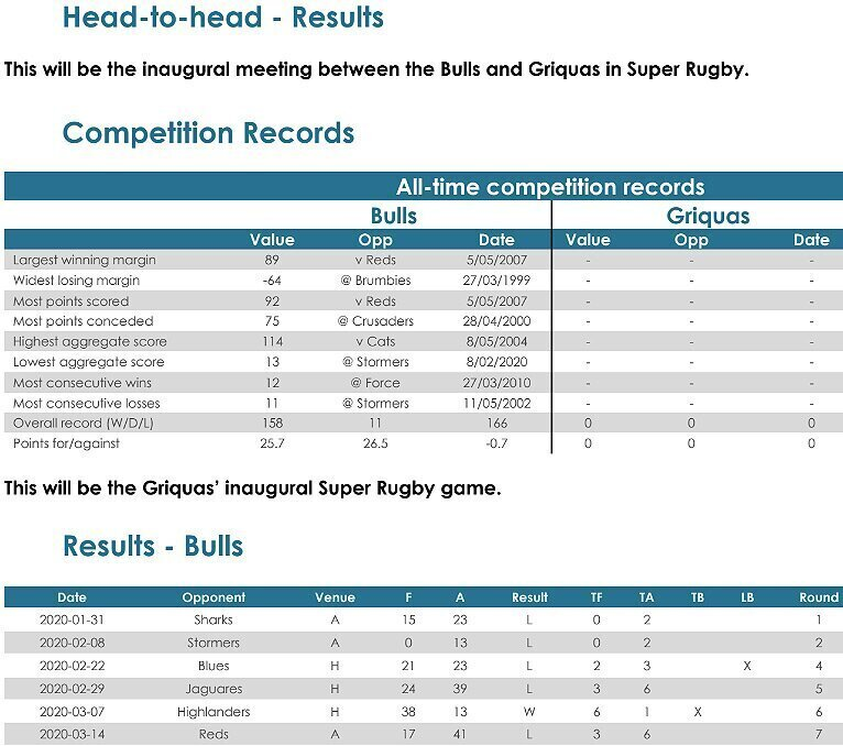 Bulls-v-Griquas-head-to-head