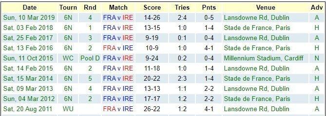 France-v-Ireland-recent-results-2020