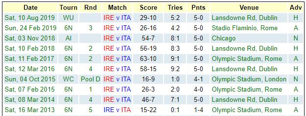 Ireland v Italy recent results 2020