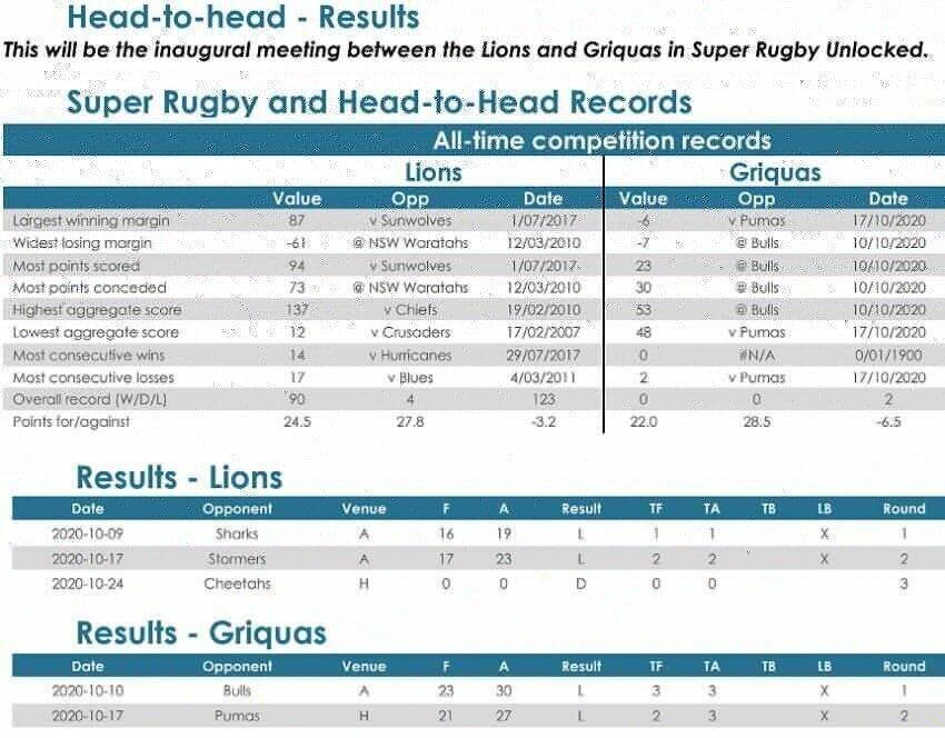 Lions-v-Griquas-head-to-head