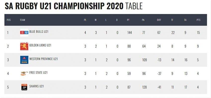 SA-U21-standings