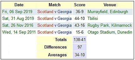 Scotland versus Georgia