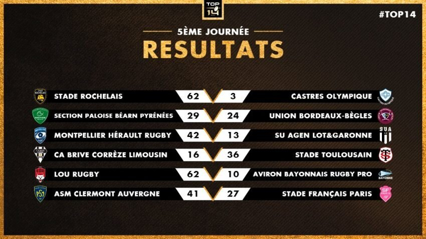 Top 14 Round Five results