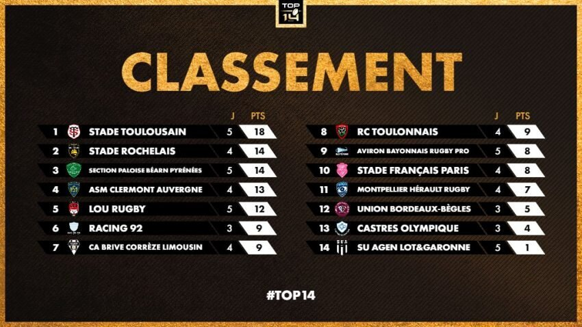 Top 14 standings after five rounds