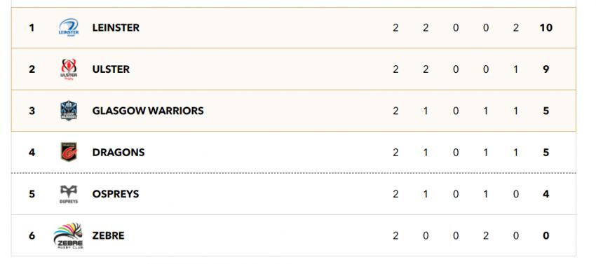 Pro14, Round three: Teams and Predictions
