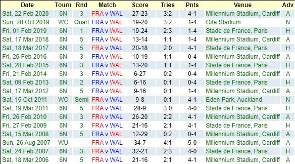 France v Wales: Teams and Predictions