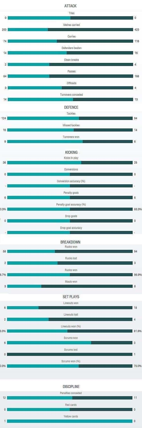 Argentina versus Australia