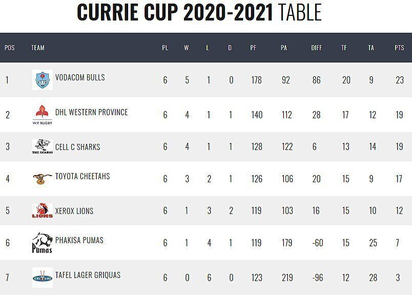 Currie Cup standings