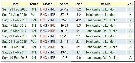 England versus Ireland
