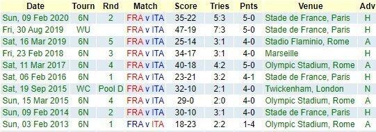 France v Italy - Teams and Predictions