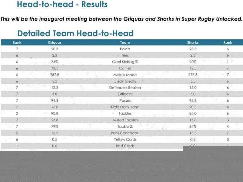 Griquas-v-Sharks-head-to-head