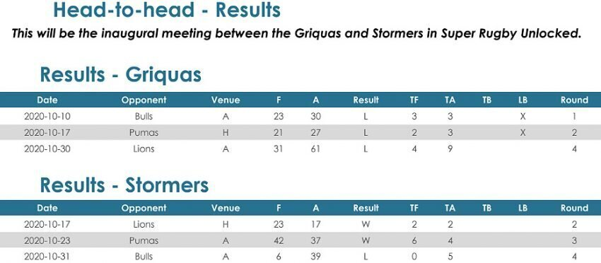 Griquas-v-Stormers-head-to-head