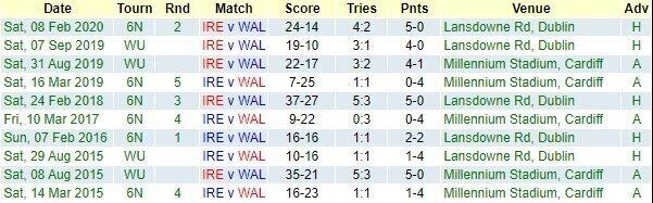 Ireland v Wales: Teams & Predictions