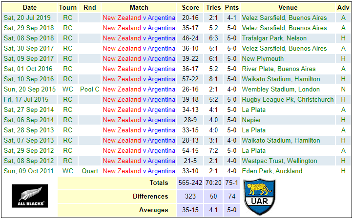 NZL v ARG head to head 2020-2010