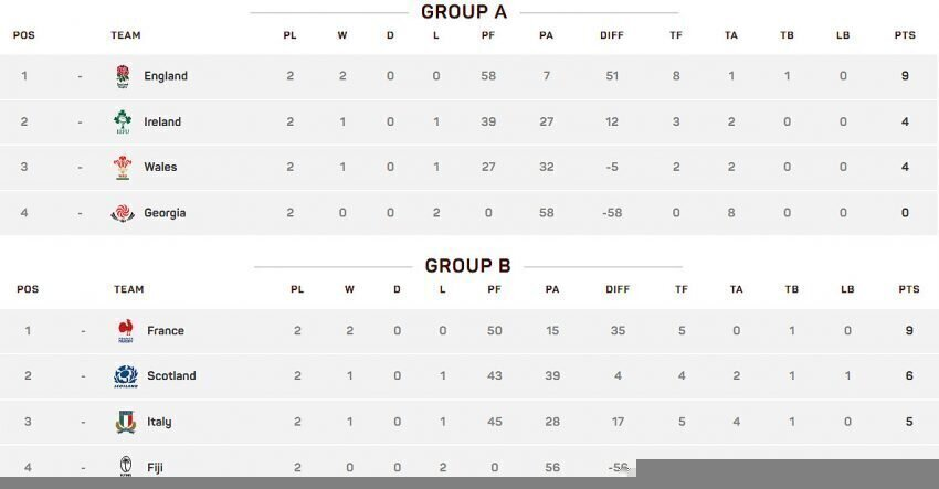 Nations Cup standings