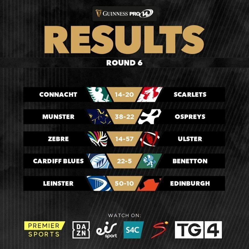 Pro14 results