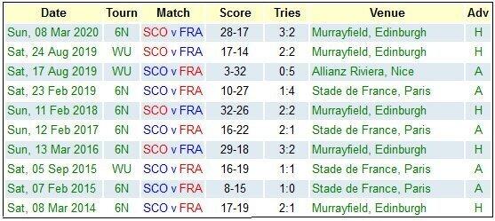 Scotland versus France