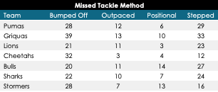 Surprising defence stats from Super Rugby Unlocked