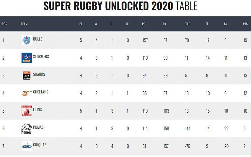 Super-Rugby-Unlocked-standings-Round-Five