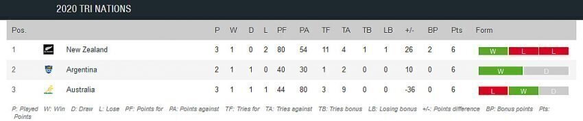 Tri-Nations standings