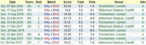 Wales v England - Teams and Predictions