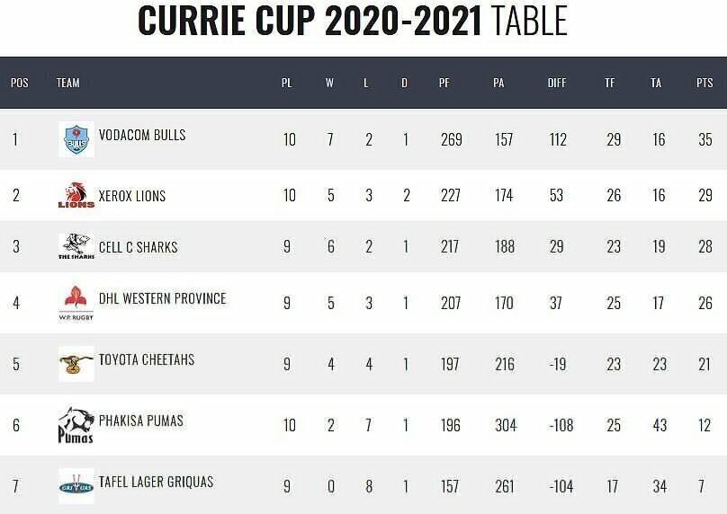 Currie-Cup-standings-after-four-rounds