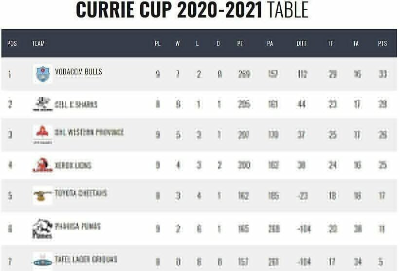 Currie-Cup-standings-round-three
