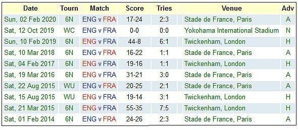 England versus France