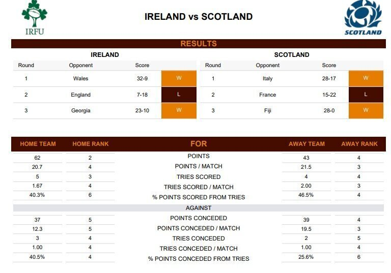 Ireland v Scotland - Teams and Predictions