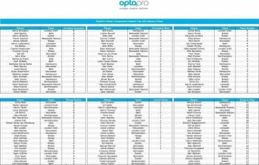 Premiership-Top-25--Round-Two-2