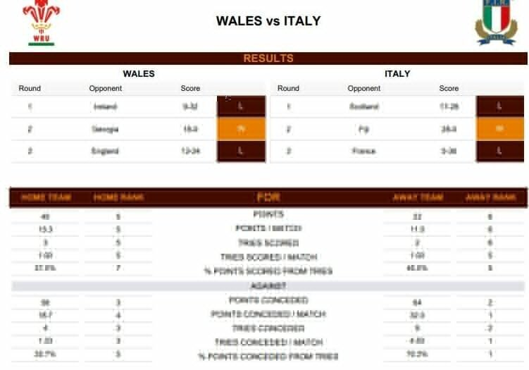 Wales v Italy - Teams and Predictions