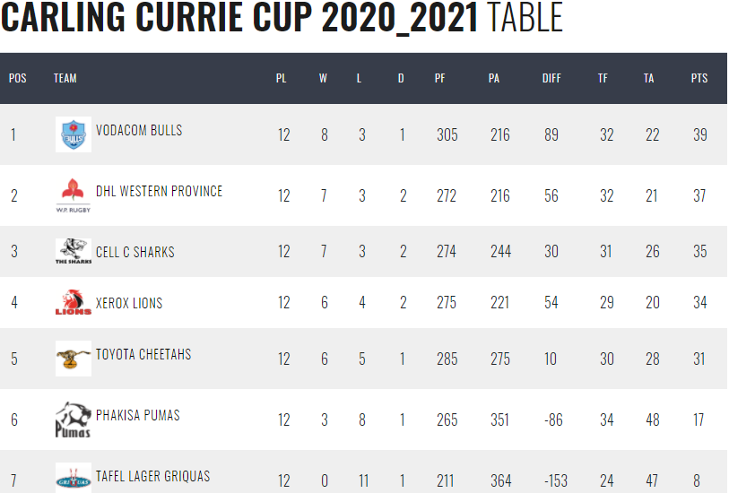 Final Currie Cup log 2020 2021