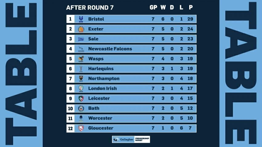 Premiership standings after seven rounds