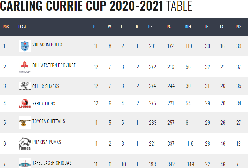 latest-Currie-Cup-table