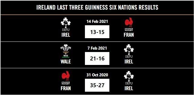 Italy v Ireland - Teams and Predictions